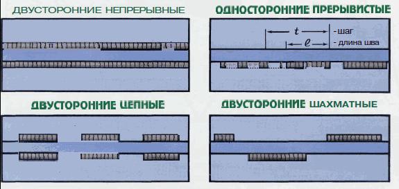 Klassifikatsiya-svarnyh-shvov-po-protyazhennosti