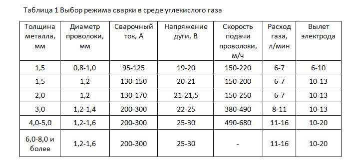Tablitsa-rezhimov-svarki-uglekislotoj