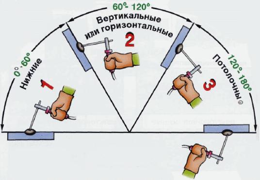 klassifikatsiya-svarochnyh-shvov-po-polozheniyu-v-prostranstve