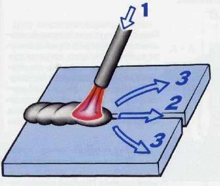manipylirovanie-electrodom