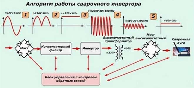 shema-raboty-svarochnogo-invertora