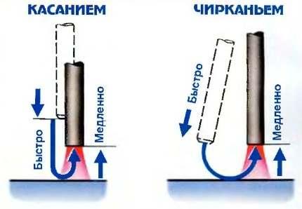 sposoby-zazhiganiya-dugi