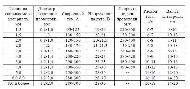 tablitsa-poluavtomaticheskoj-svarki-v-srede-zashhitnyh-gazov