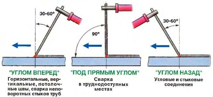 ugol-naklona-elektroda-pri-svarke