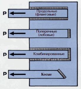 vidy-svarnyh-shvov-po-dejstvuyushhemu-usiliyu