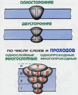 vidy-svarochnyh-shvov-po-sposobu-vypolneniya