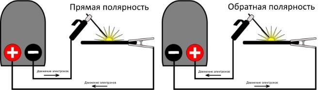 dvizhenie-elektronov-pri-pryamoj-i-obratnoj-polyarnosti