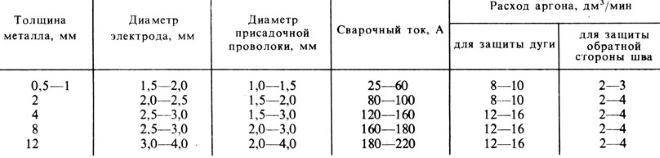 Rezhimy-argonodugovoj-svarki