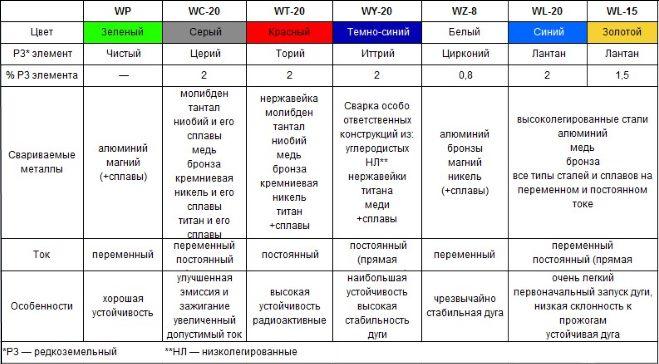 Tablitsa-sravneniya-volframovyh-elektrodov