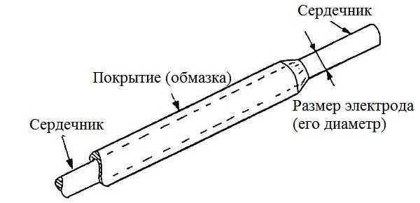 iz-chego-sostoit-svarochnyij-elektrod