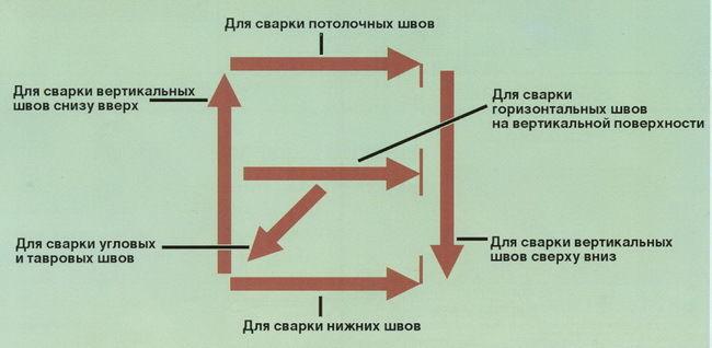 oboznachenie-prostranstvennyh-polozhenij-elektrodov