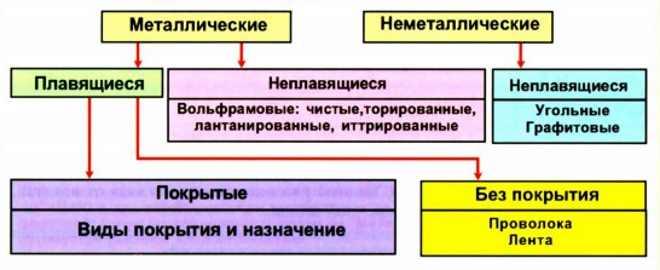 plavyashhiesya-i-neplavyashhiesya-elektrody