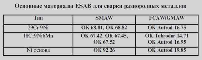 Elektrody-esab