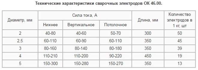 Выбор сварочного тока в зависимости от диаметра электрода ОК 46,00