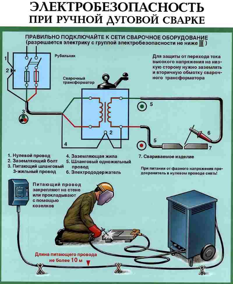 Электробезопасность для газосварщика группа допуска по электробезопасности ростехнадзор вопросы ответы