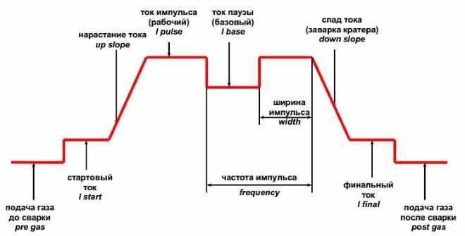impulsnyj-rezhim-poluavtomata
