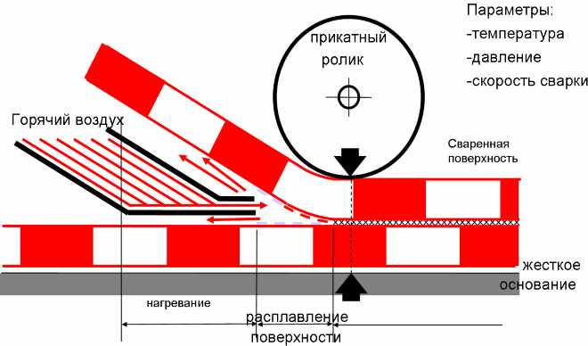 схема сварки ПВХ-ткани