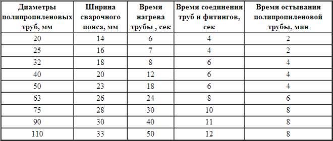 Temperatura-svarki-polipropilenovyh-trub-vremya-ostyvaniya-v-zavisimosti-ot-tolshhiny