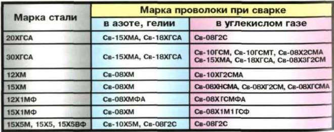 марки проволоки для сварки углеродистых сталей
