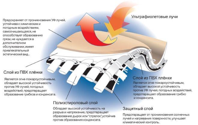 структура полимерной ткани