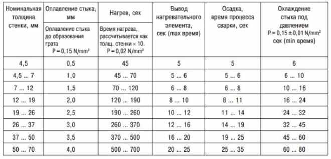 Таблица параметров сварки полиэтиленовых труб