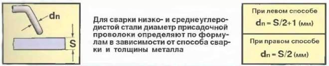 Diametr-prisadochnoj-provoloki-v-zavisimosti-ot-tolshhiny-svarivaemogo-metalla