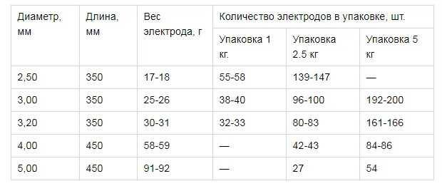 Gabarivnye-razmery-i-primernyj-ves-upakovki