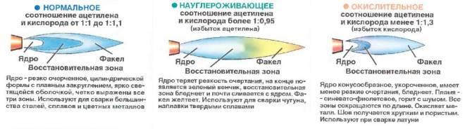 Harakteristiki-plameni-gazovoj-gorelki