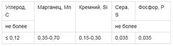 Himicheskij-sostav-svarnogo-shva-elektrodov-ANO-4