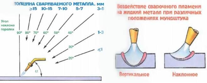 Polozhenie-mundshtuka-gorelki-i-stepen-vozdejstviya-gazovogo-plameni-na-metall