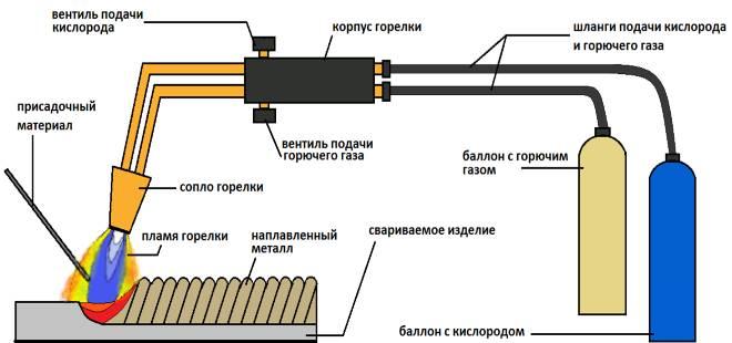 Sushhnost-i-shema-gazovoj-svarki