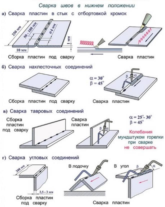 Svarka-avtogenom-v-nizhnem-polozhenii