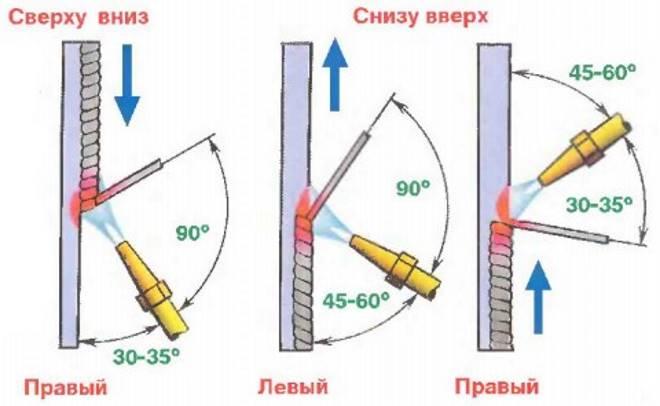 Svarka-vertikalnyh-shvov-gazovoj-svarkoj